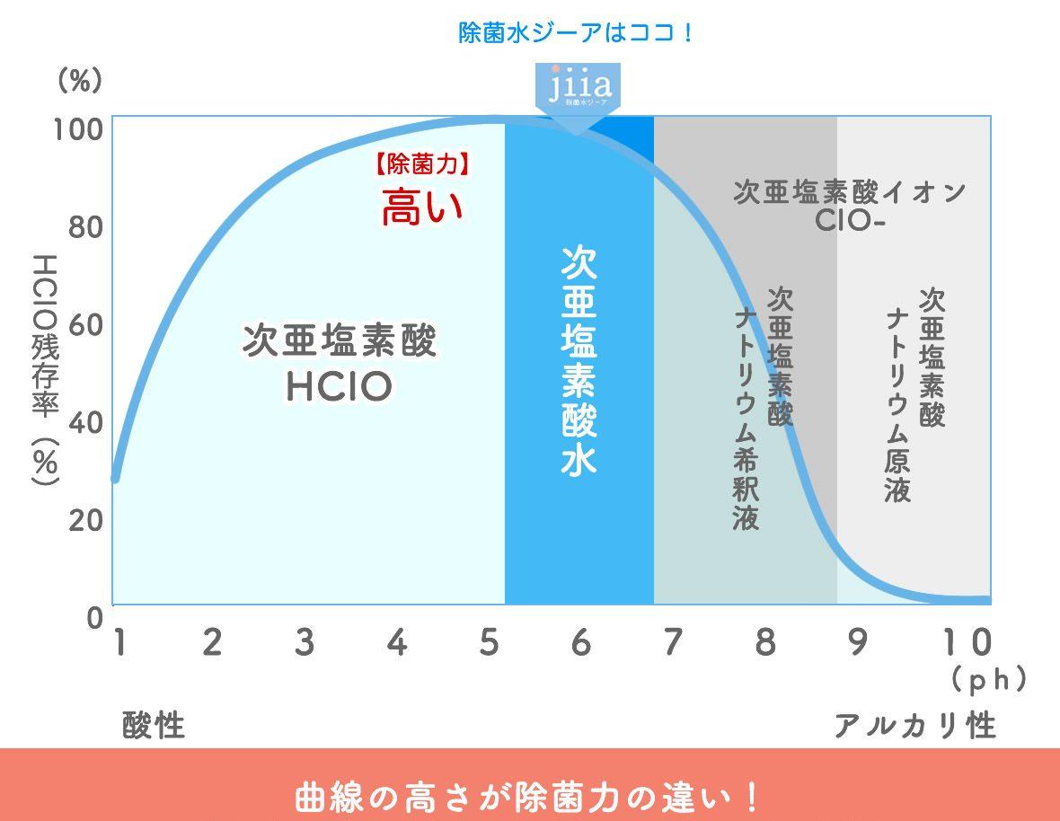 次亜塩素酸水の殺菌力が高い理由