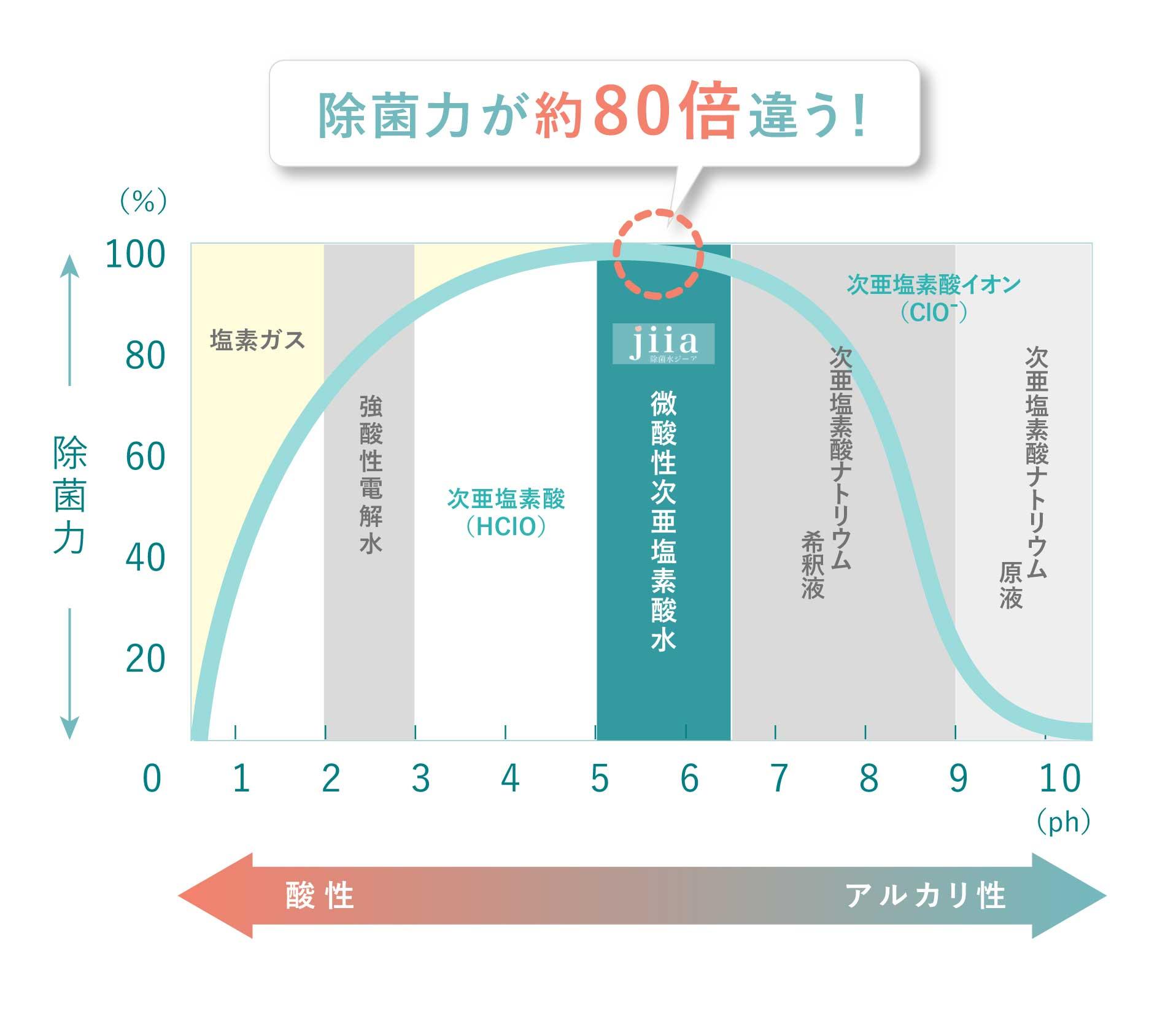 除菌水ジーアは安全性の高い微酸性