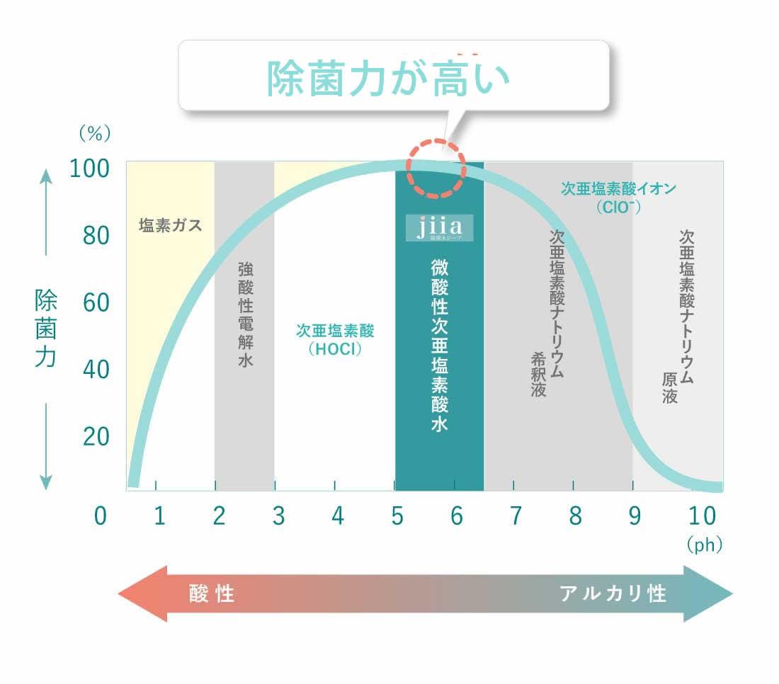 除菌水ジーアは使いやすい微酸性